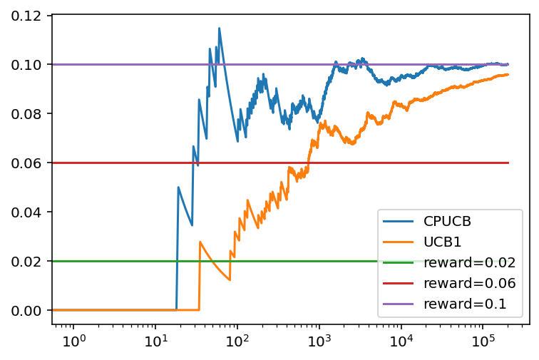 Evolución de la recompensa promedio con el numero de tiradas para el algoritmo CP-UCB y UCB1 con tres bandidos basados en una distribución binomial