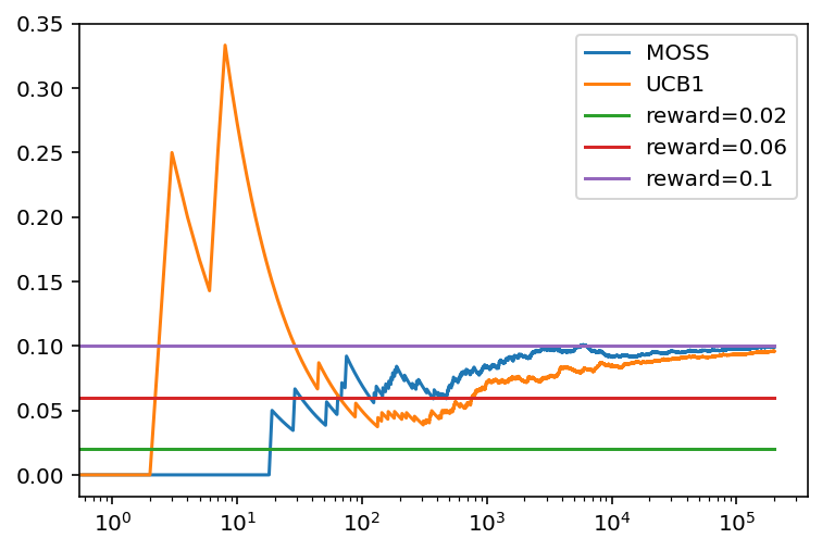 Evolución de la recompensa promedio con el numero de tiradas para el algoritmo MOSS y UCB1 con tres bandidos basados en una distribución binomial