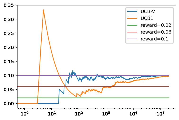 Evolución de la recompensa promedio con el numero de tiradas para el algoritmo UCB-V y UCB1 con tres bandidos basados en una distribución binomial