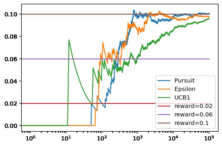 Resultados de la comparación del rendimiento de Epsilon-Greedy, los algoritmos de seguimiento y UCB1 con las clases de la librería mablane.