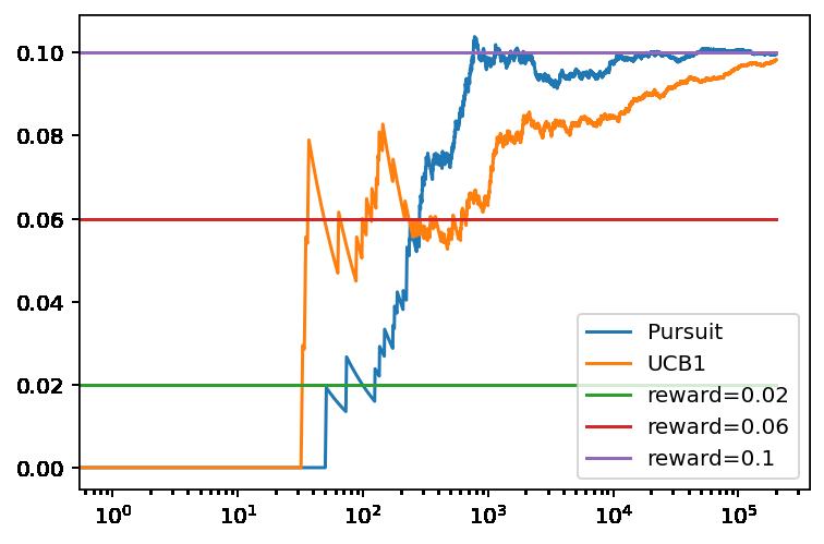 Evolución de la recompensa promedio con el numero de tiradas para el algoritmo de seguimiento y UCB1 con tres bandidos basados en una distribución binomial