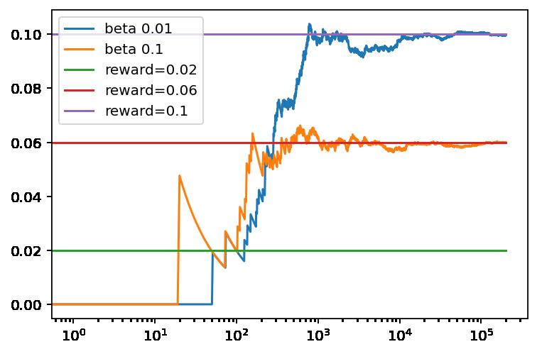 Evolución de la recompensa promedio con el numero de tiradas para el algoritmo de seguimiento con diferentes valores de la tasa de aprendizaje.