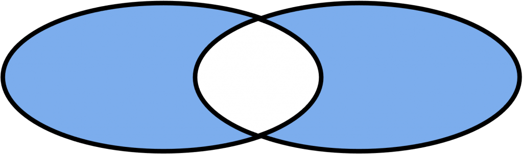 Diferencia simétrica de dos conjuntos