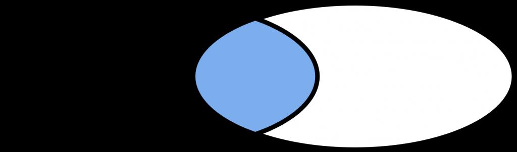 Intersección de dos conjuntos